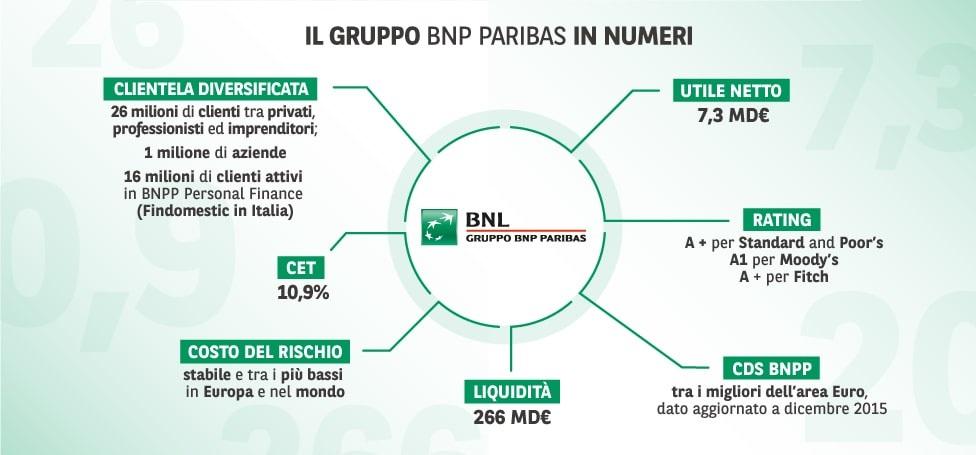 Bail in - Il Gruppo BNP Paribas in numeri