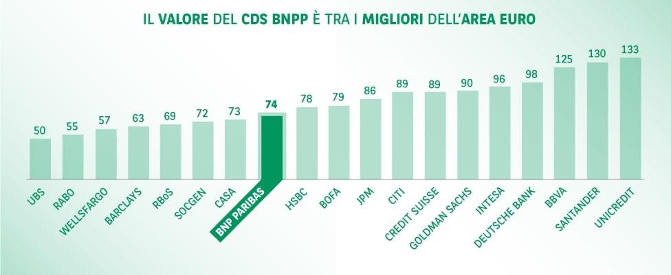 Bail in - Il valore del CDS BNPP è tra i migliori dell'area Euro